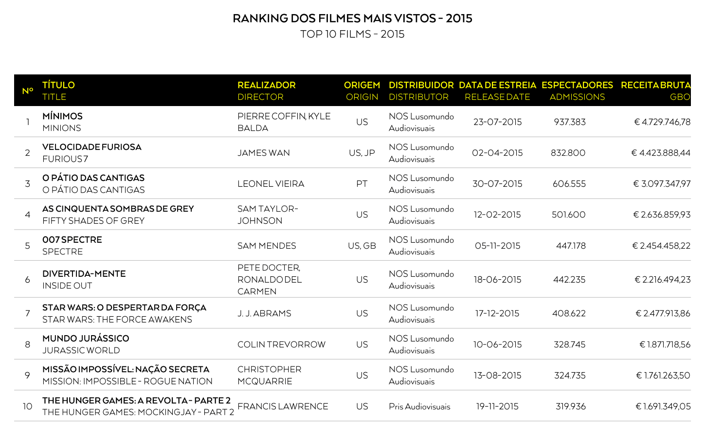 Box Office português 2015_3