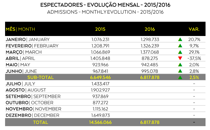 Box office primeiro semestre 2016_1