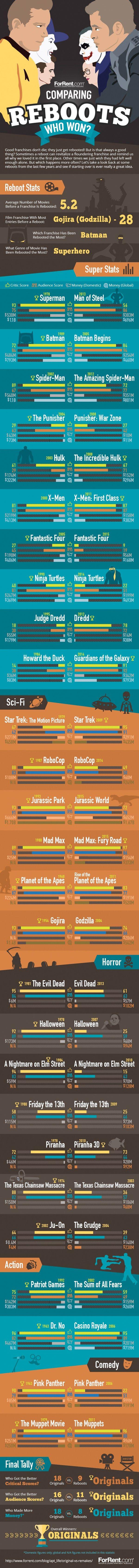 reboots-infographic